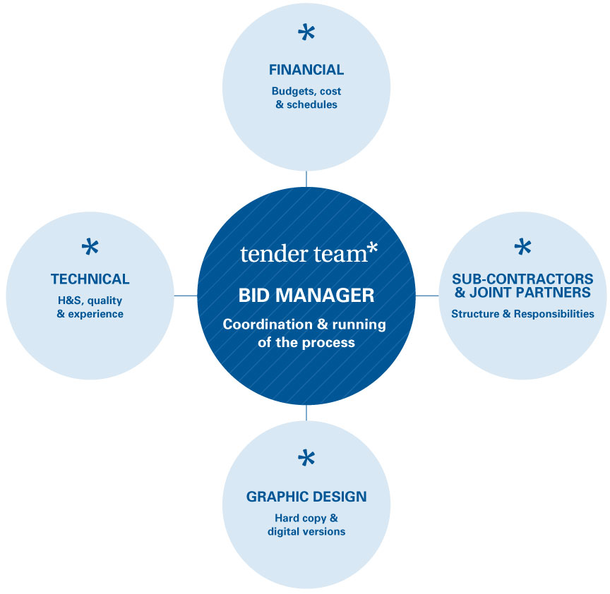 The Role of a Bid Coordinator And How Companies Can Outsource Their ...